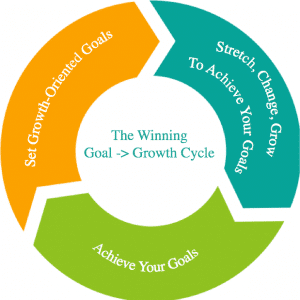 The Winning Goal-Growth Cycle